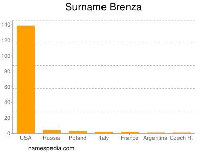 Surname Brenza