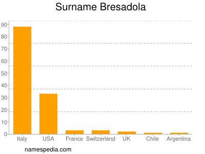 Surname Bresadola