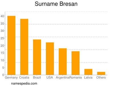 Surname Bresan