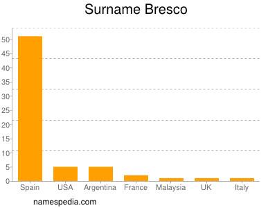 Surname Bresco