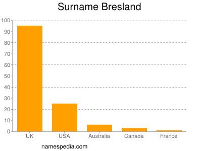 Surname Bresland