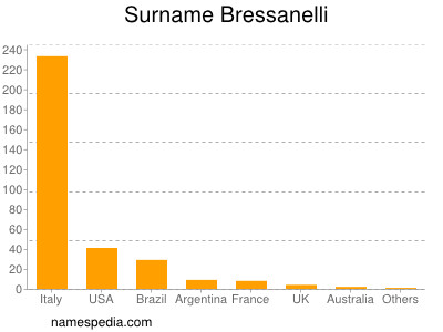 Surname Bressanelli