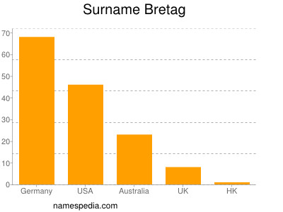 Surname Bretag