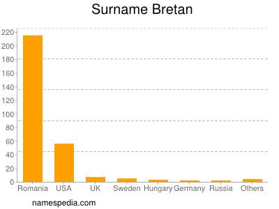 Surname Bretan