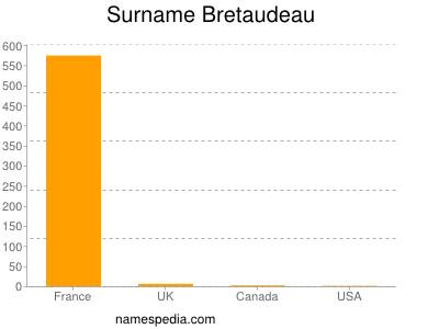 Surname Bretaudeau
