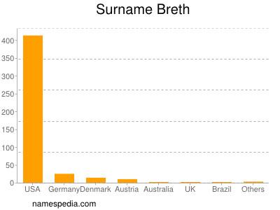 Surname Breth