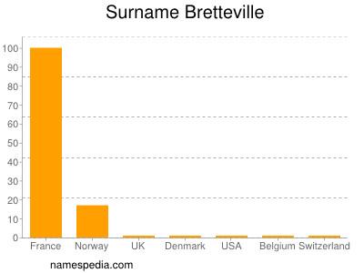 Surname Bretteville