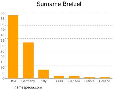 Surname Bretzel