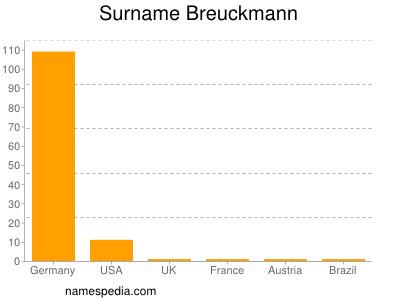 Surname Breuckmann