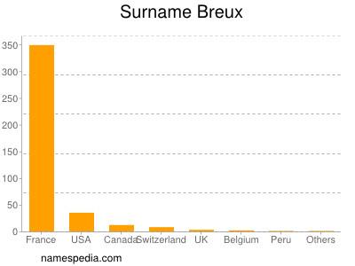 Surname Breux