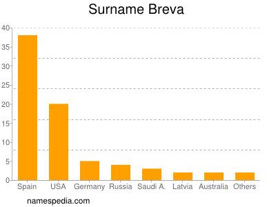 Surname Breva