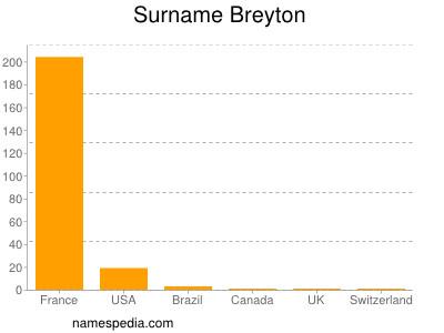 Surname Breyton