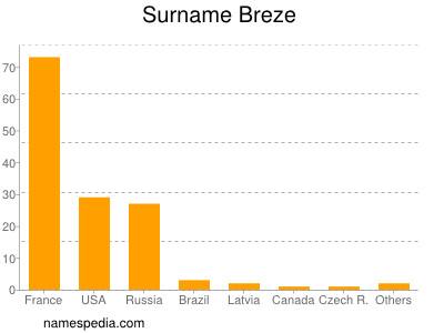Surname Breze