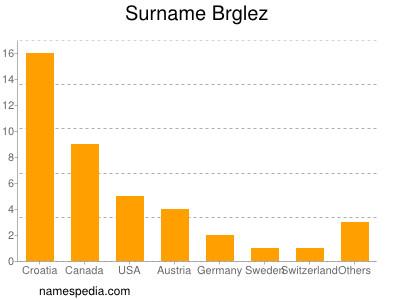 Surname Brglez