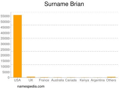 Surname Brian