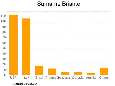 Surname Briante