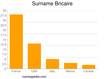 Surname Bricaire