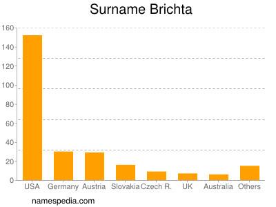 Surname Brichta
