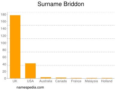 Surname Briddon
