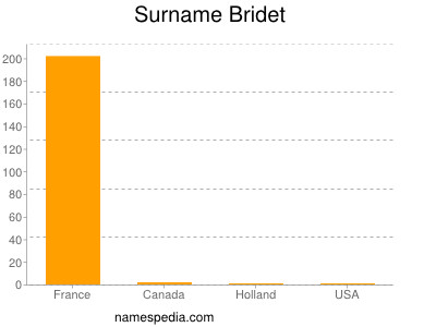 Surname Bridet