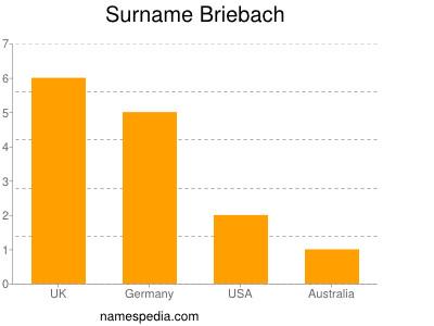 Surname Briebach