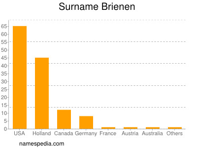 Surname Brienen