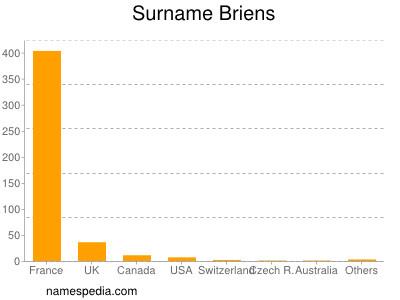 Surname Briens