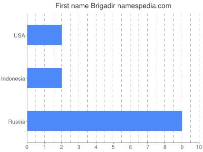 Given name Brigadir