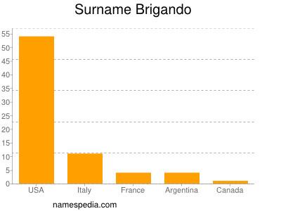 Brigando - Names Encyclopedia