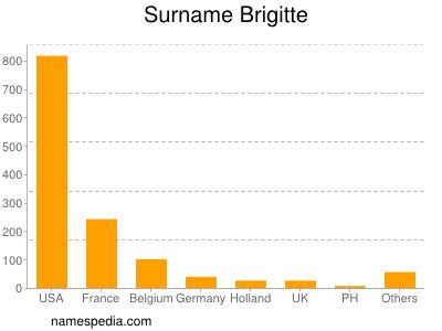 Surname Brigitte