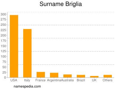 Surname Briglia