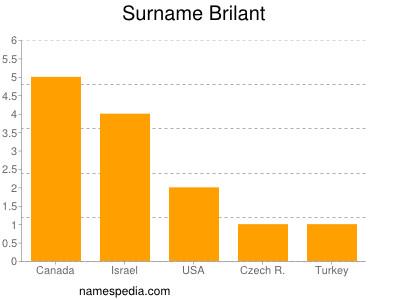 Surname Brilant