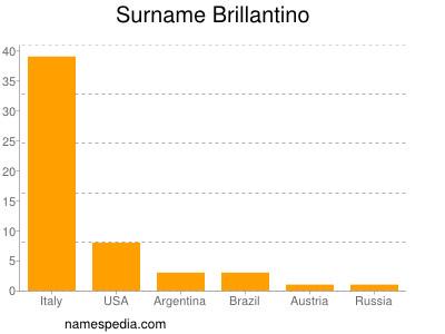 Surname Brillantino