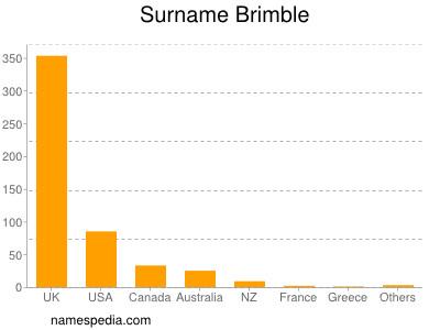Surname Brimble
