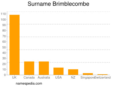 Surname Brimblecombe