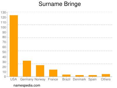 Surname Bringe