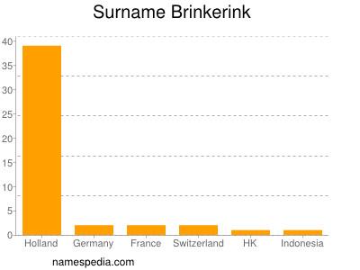 Surname Brinkerink