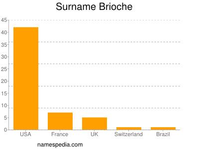Surname Brioche