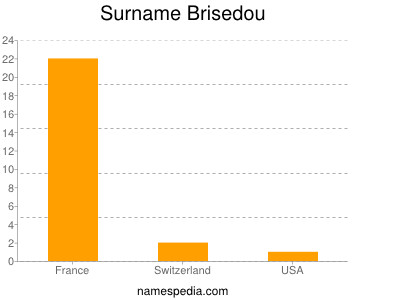 Surname Brisedou