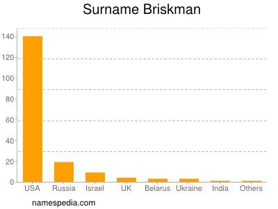 Surname Briskman