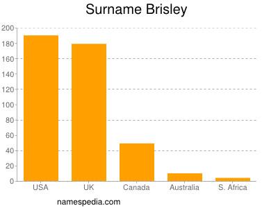 Surname Brisley
