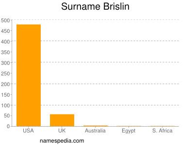 Surname Brislin