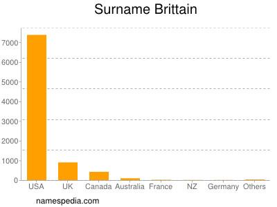 Surname Brittain