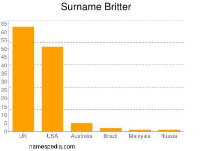 Surname Britter