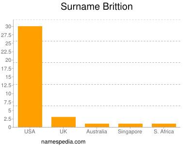 Surname Brittion