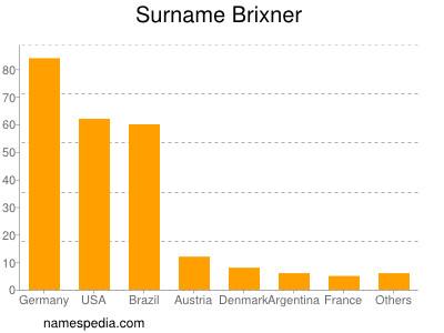 Surname Brixner