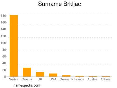 Surname Brkljac