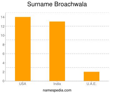 Surname Broachwala