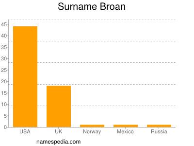 Surname Broan