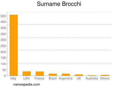 Surname Brocchi